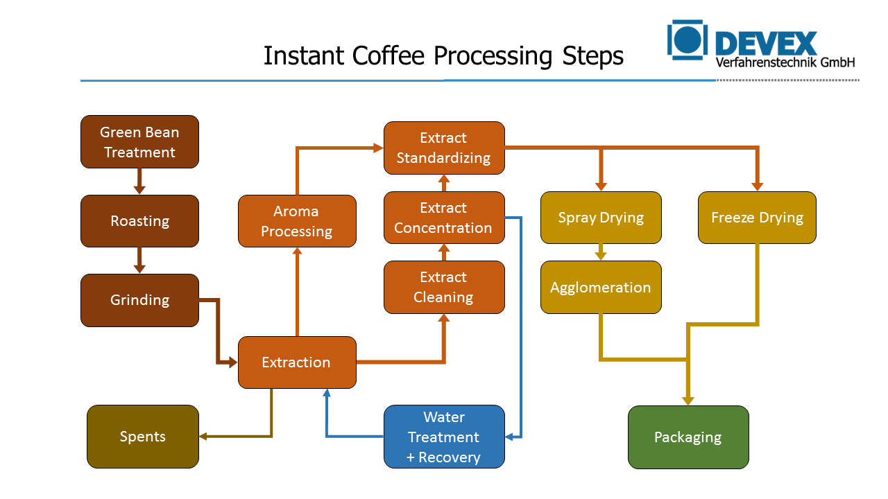 DEVEX Coffee Technology - Instant Coffee Processing Steps